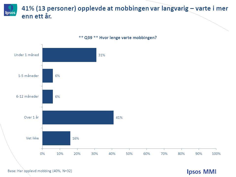 41% (13 personer) opplevde at mobbingen var langvarig – varte i mer enn ett år.