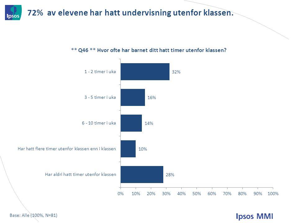 72% av elevene har hatt undervisning utenfor klassen. Base: Alle (100%, N=81)