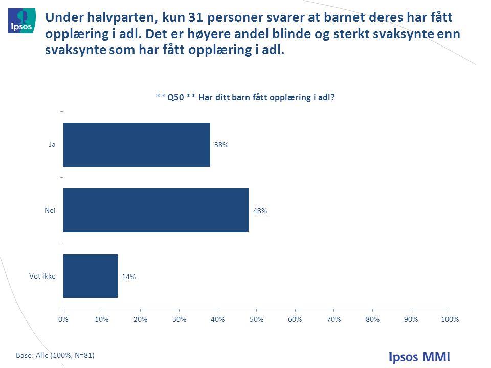 Under halvparten, kun 31 personer svarer at barnet deres har fått opplæring i adl.