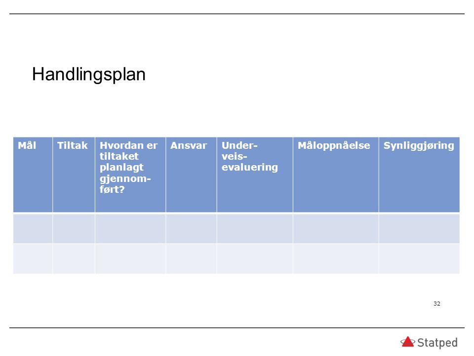 Handlingsplan MålTiltakHvordan er tiltaket planlagt gjennom- ført.