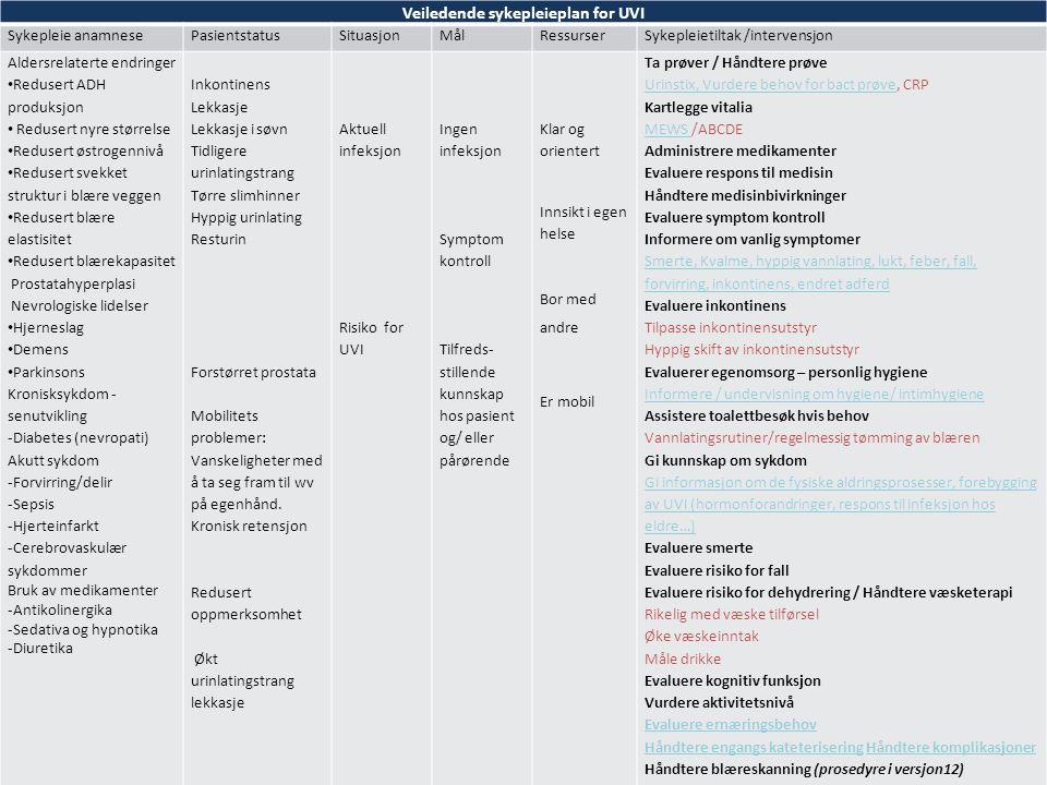 Veiledende sykepleieplan for UVI Sykepleie anamnesePasientstatusSituasjonMålRessurserSykepleietiltak /intervensjon Aldersrelaterte endringer Redusert ADH produksjon Redusert nyre størrelse Redusert østrogennivå Redusert svekket struktur i blære veggen Redusert blære elastisitet Redusert blærekapasitet Prostatahyperplasi Nevrologiske lidelser Hjerneslag Demens Parkinsons Kronisksykdom - senutvikling -Diabetes (nevropati) Akutt sykdom -Forvirring/delir -Sepsis -Hjerteinfarkt -Cerebrovaskulær sykdommer Bruk av medikamenter -Antikolinergika -Sedativa og hypnotika -Diuretika Inkontinens Lekkasje Lekkasje i søvn Tidligere urinlatingstrang Tørre slimhinner Hyppig urinlating Resturin Forstørret prostata Mobilitets problemer: Vanskeligheter med å ta seg fram til wv på egenhånd.