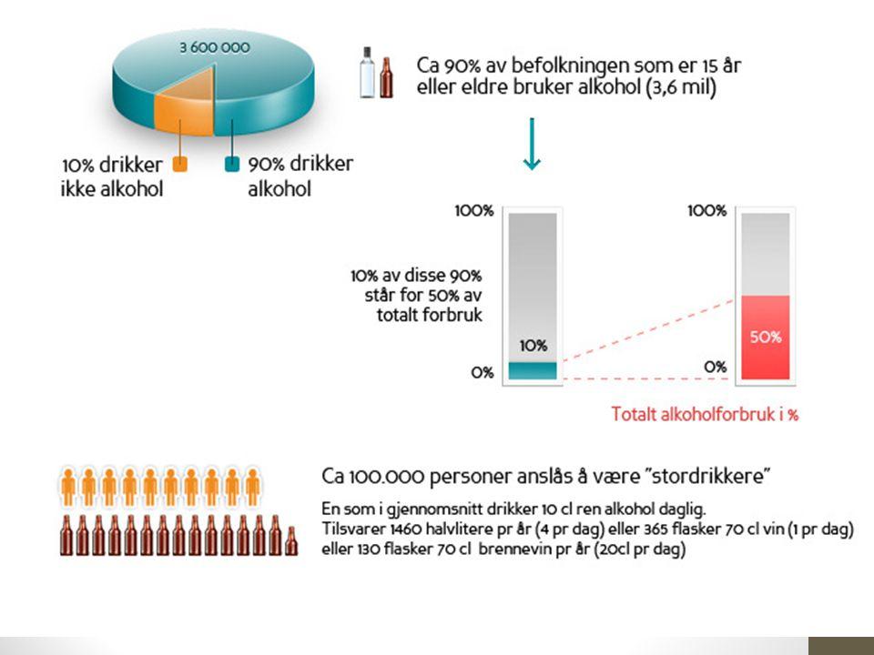 Omfang av alkoholbruk i Norge