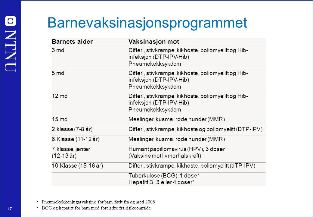 17 Barnevaksinasjonsprogrammet Pneumokokkonjugatvaksine for barn født fra og med 2006 BCG og hepatitt for barn med forelsdre frå risikoområde Barnets alderVaksinasjon mot 3 mdDifteri, stivkrampe, kikhoste, poliomyelitt og Hib- infeksjon (DTP-IPV-Hib) Pneumokokksykdom 5 mdDifteri, stivkrampe, kikhoste, poliomyelitt og Hib- infeksjon (DTP-IPV-Hib) Pneumokokksykdom 12 mdDifteri, stivkrampe, kikhoste, poliomyelitt og Hib- infeksjon (DTP-IPV-Hib) Pneumokokksykdom 15 mdMeslinger, kusma, røde hunder (MMR) 2.klasse (7-8 år)Difteri, stivkrampe, kikhoste og poliomyelitt (DTP-IPV) 6.Klasse (11-12 år)Meslinger, kusma, røde hunder (MMR) 7.klasse, jenter (12-13 år) Humant papillomavirus (HPV), 3 doser (Vaksine mot livmorhalskreft) 10.Klasse (15-16 år)Difteri, stivkrampe, kikhoste, poliomyelitt (dTP-IPV) Tuberkulose (BCG), 1 dose* Hepatitt B, 3 eller 4 doser*