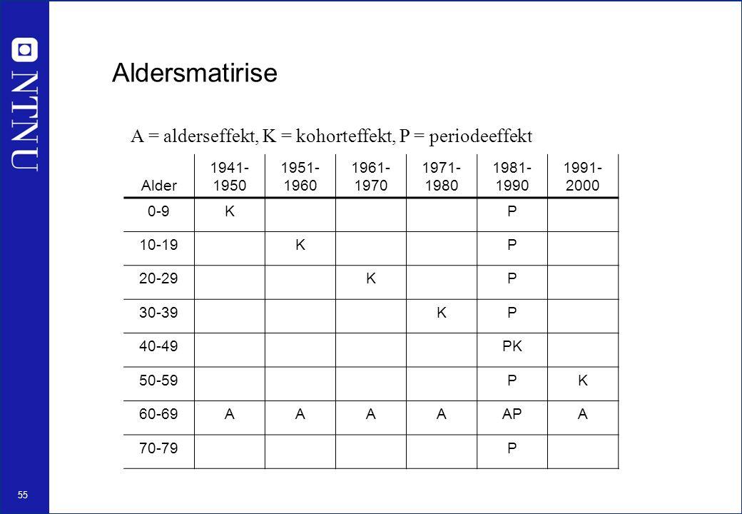 55 Alder 1941- 1950 1951- 1960 1961- 1970 1971- 1980 1981- 1990 1991- 2000 0-9KP 10-19KP 20-29KP 30-39KP 40-49PK 50-59PK 60-69AAAAAPA 70-79P Aldersmatirise A = alderseffekt, K = kohorteffekt, P = periodeeffekt