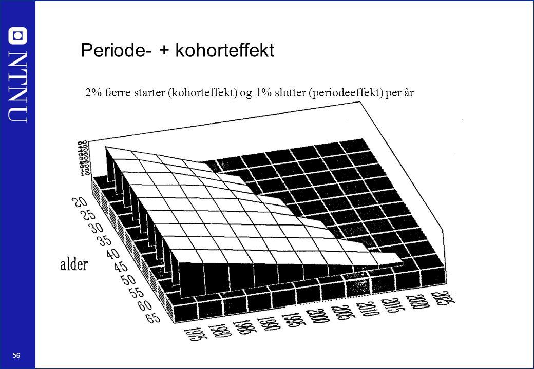 56 Periode- + kohorteffekt 2% færre starter (kohorteffekt) og 1% slutter (periodeeffekt) per år