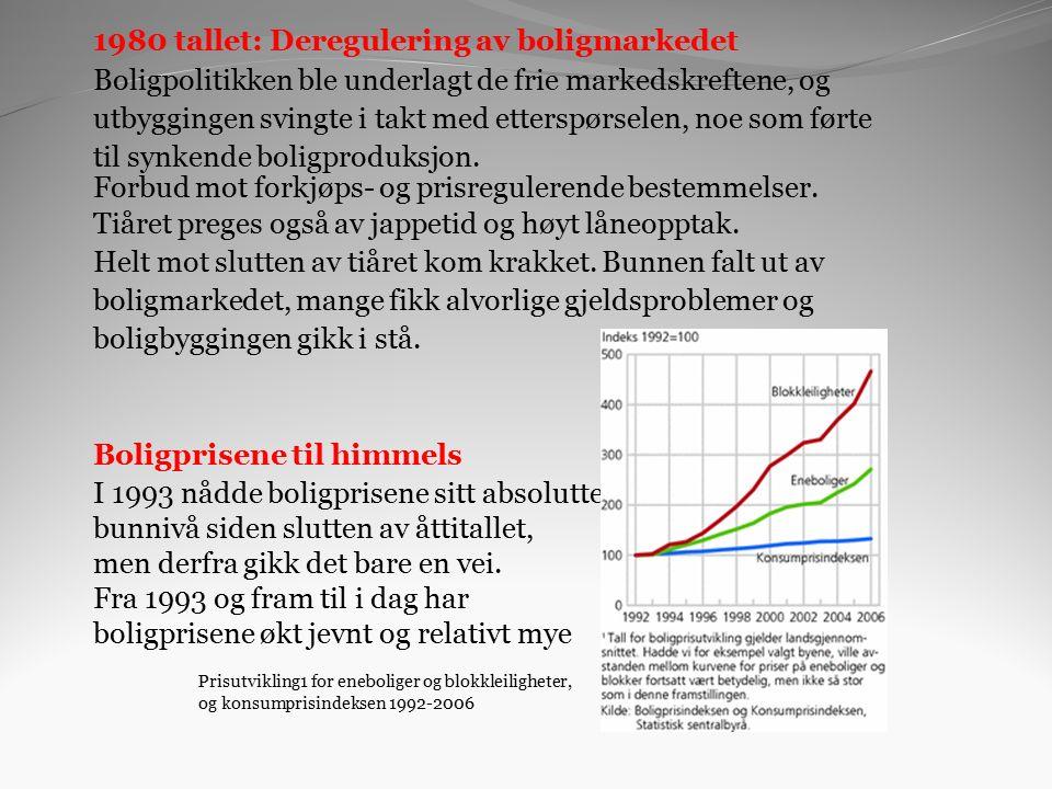 1980 tallet: Deregulering av boligmarkedet Boligpolitikken ble underlagt de frie markedskreftene, og utbyggingen svingte i takt med etterspørselen, noe som førte til synkende boligproduksjon.