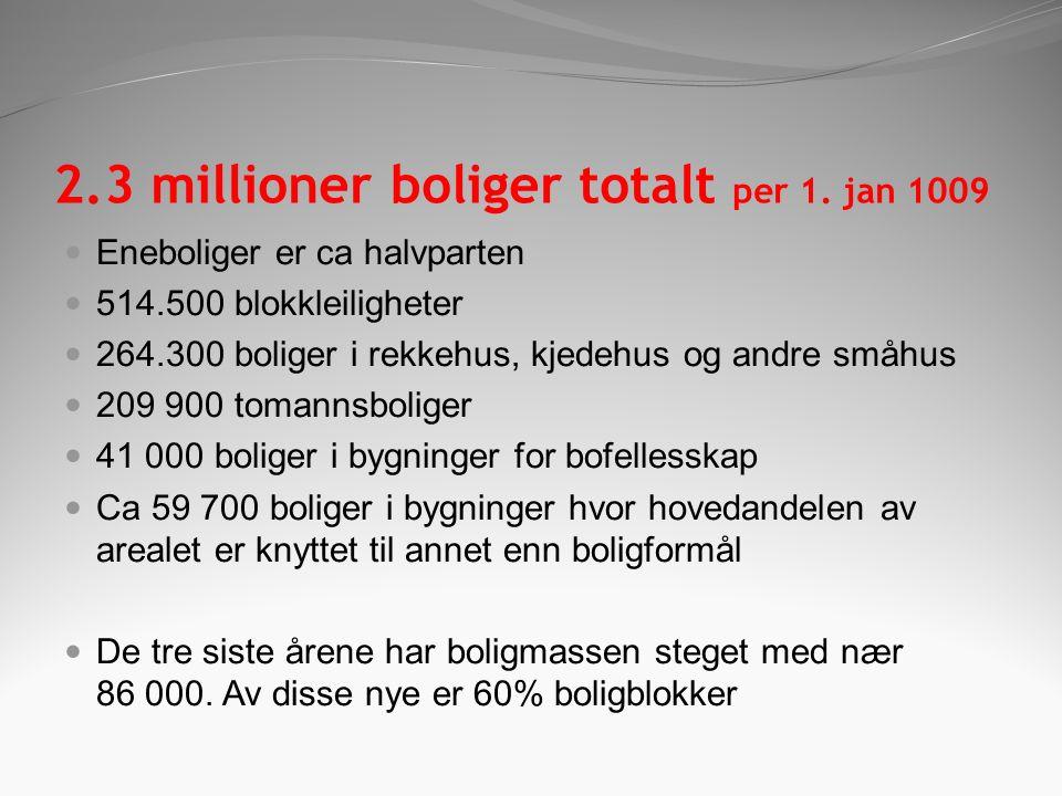 2.3 millioner boliger totalt per 1.
