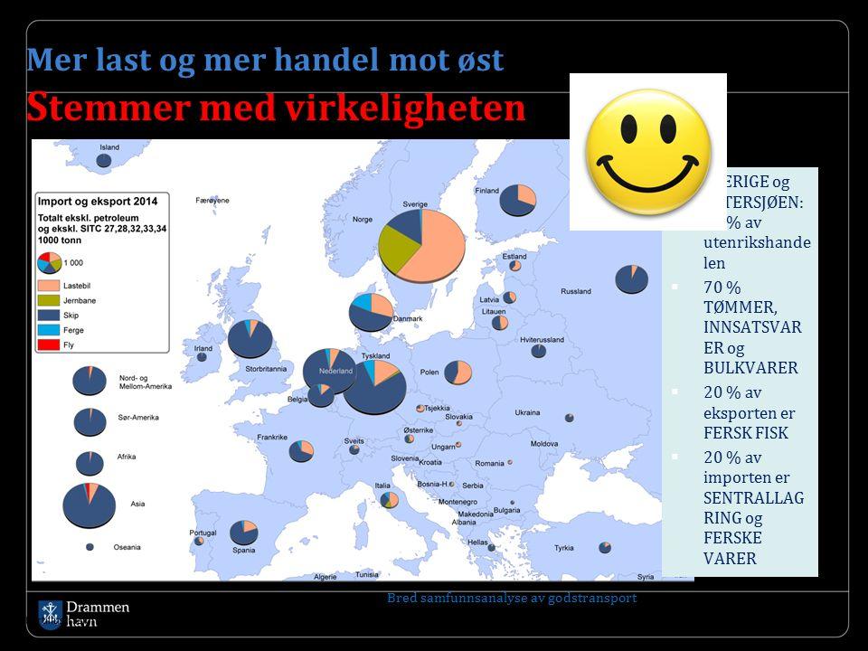 Mer last og mer handel mot øst S temmer med virkeligheten  SVERIGE og ØSTERSJØEN: 80 % av utenrikshande len  70 % TØMMER, INNSATSVAR ER og BULKVARER  20 % av eksporten er FERSK FISK  20 % av importen er SENTRALLAG RING og FERSKE VARER Kartillustrasjon: Berit Grue, TØI Bred samfunnsanalyse av godstransport