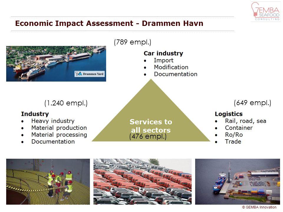 © GEMBA Innovation Economic Impact Assessment - Drammen Havn (649 empl.) (789 empl.) (1.240 empl.) (476 empl.)