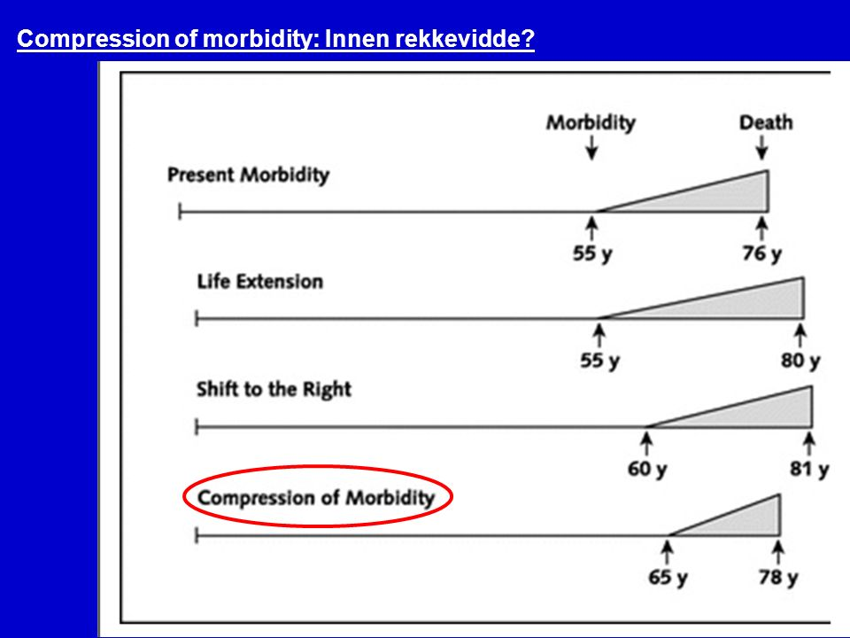 Norsk eldreomsorg36 Compression of morbidity: Innen rekkevidde