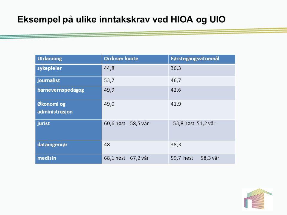 Eksempel på ulike inntakskrav ved HIOA og UIO UtdanningOrdinær kvoteFørstegangsvitnemål sykepleier44,836,3 journalist53,746,7 barnevernspedagog49,942,
