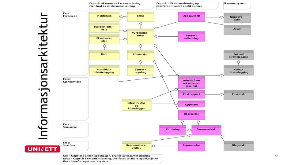 Informasjonsarkitektur 10