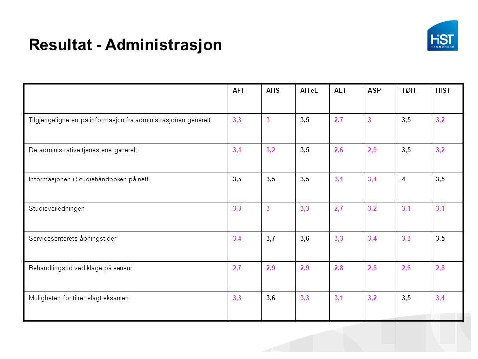 Resultat - Administrasjon AFTAHSAITeLALTASPTØHHiST Tilgjengeligheten på informasjon fra administrasjonen generelt3,333,52,733,53,2 De administrative t