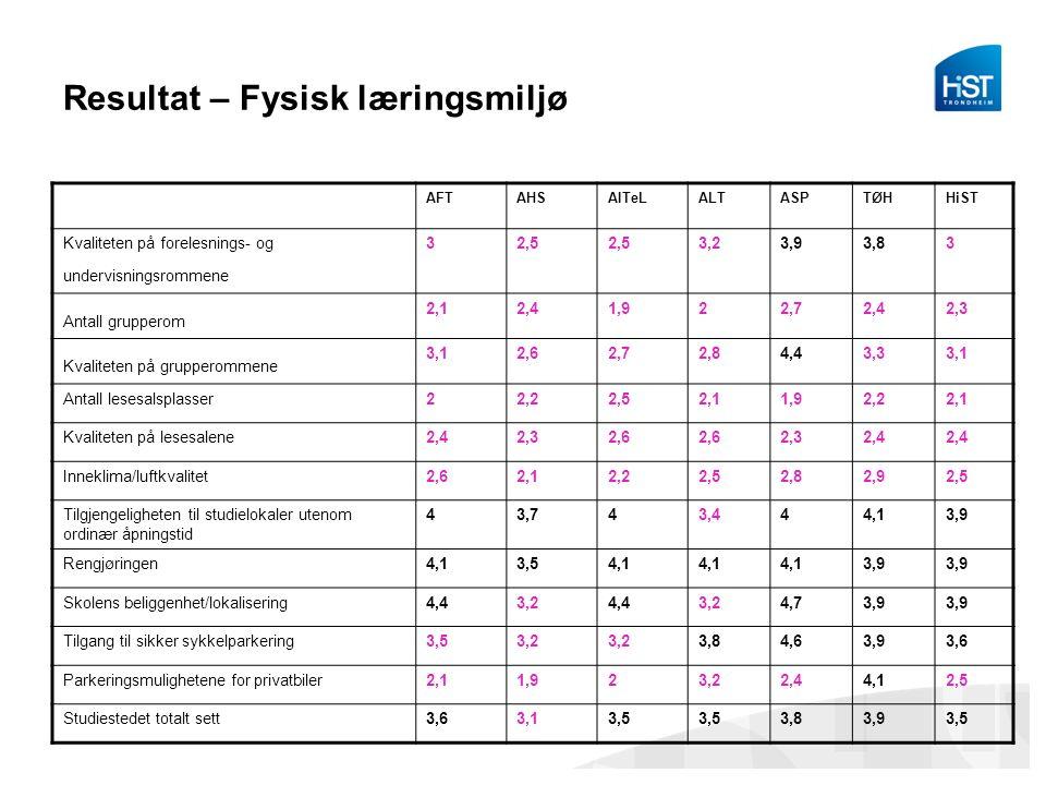 Resultat – Fysisk læringsmiljø AFTAHSAITeLALTASPTØHHiST Kvaliteten på forelesnings- og undervisningsrommene 32,5 3,23,93,83 Antall grupperom 2,12,41,9