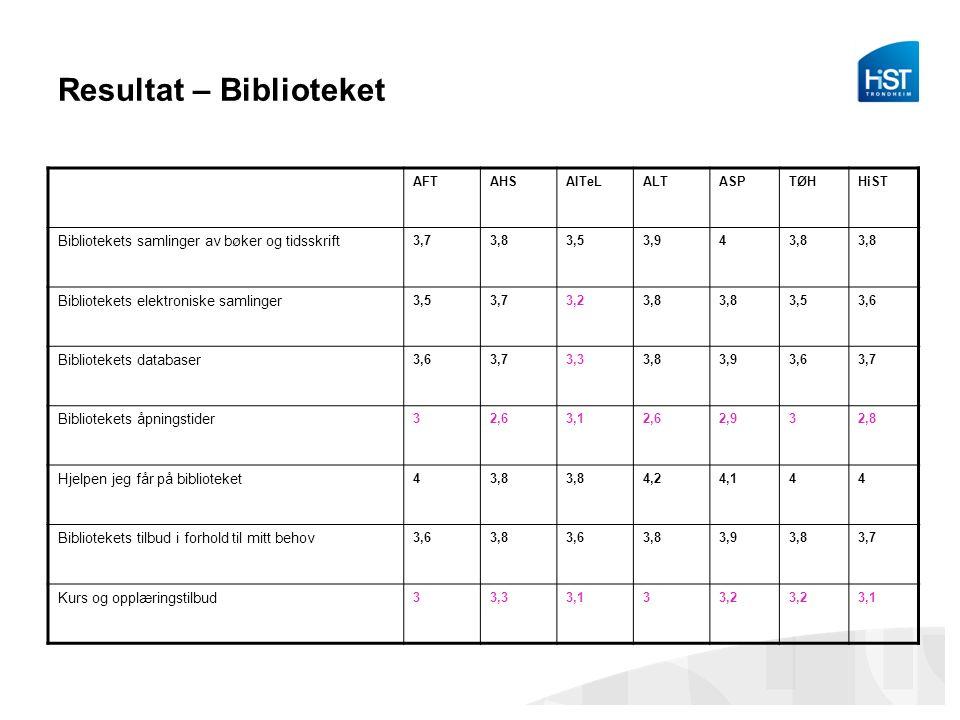 Resultat – Biblioteket AFTAHSAITeLALTASPTØHHiST Bibliotekets samlinger av bøker og tidsskrift 3,73,83,53,943,8 Bibliotekets elektroniske samlinger 3,5
