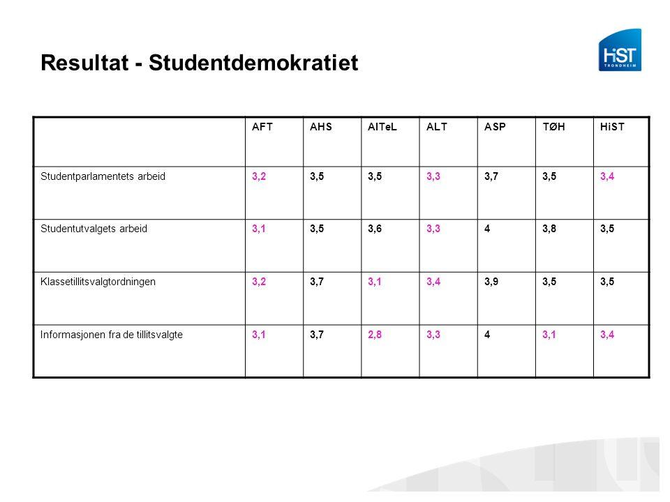 Resultat - Studentdemokratiet AFTAHSAITeLALTASPTØHHiST Studentparlamentets arbeid3,23,5 3,33,73,53,4 Studentutvalgets arbeid3,13,53,63,343,83,5 Klassetillitsvalgtordningen3,23,73,13,43,93,5 Informasjonen fra de tillitsvalgte3,13,72,83,343,13,4