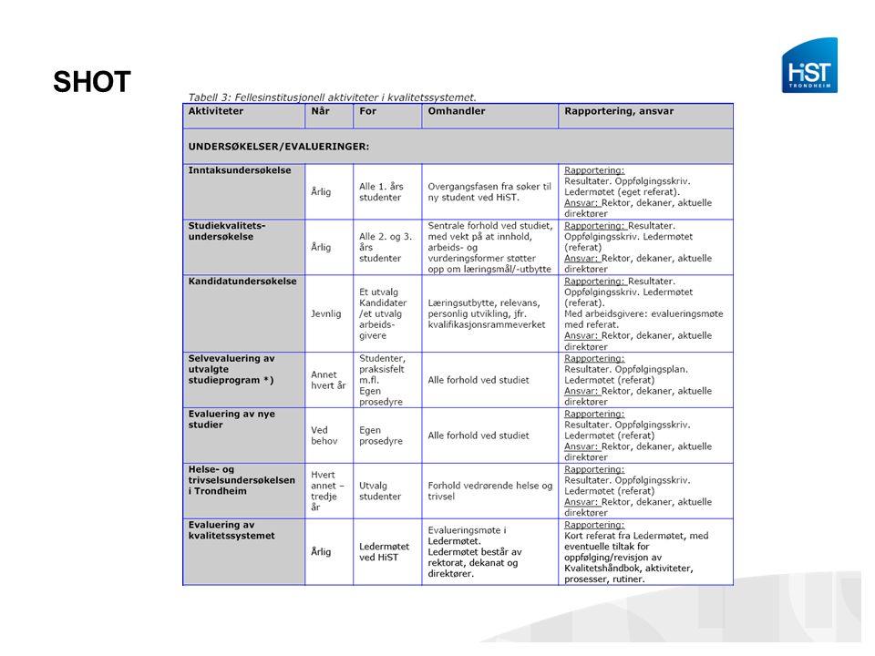 Utfordringer – veien videre Kvalitetsarbeidet: -Målsetting av indikatorer -Svarprosent institusjonelle undersøkelser -Antall undersøkelser -Samarbeid SiT, inst.nivå, avdelingene -Få en rød tråd fra resultat/analyse til tiltak/oppfølging -Budsjettprioriteringer – synlighet.