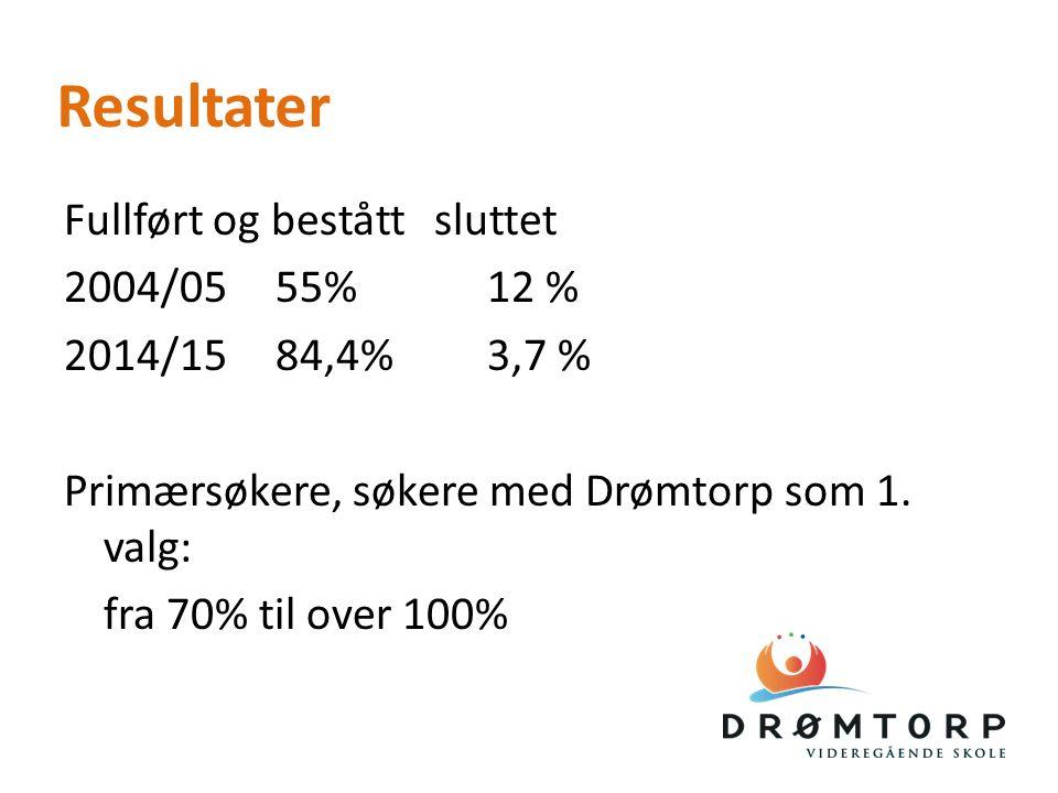 Resultater Fullført og beståttsluttet 2004/0555% 12 % 2014/1584,4%3,7 % Primærsøkere, søkere med Drømtorp som 1.