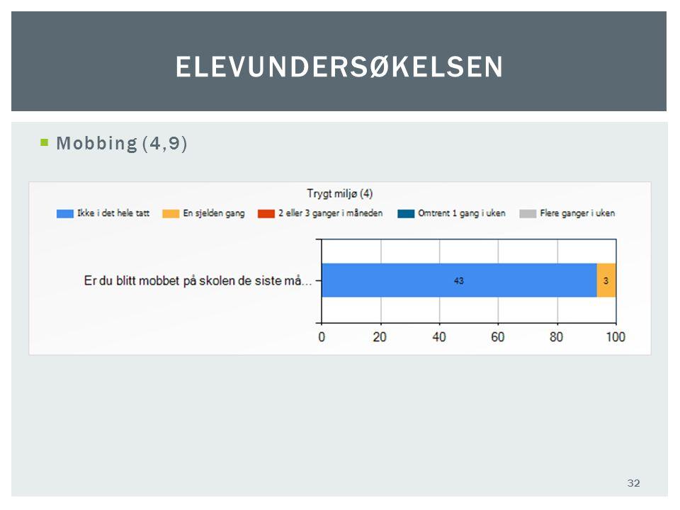  Mobbing (4,9) 32 ELEVUNDERSØKELSEN