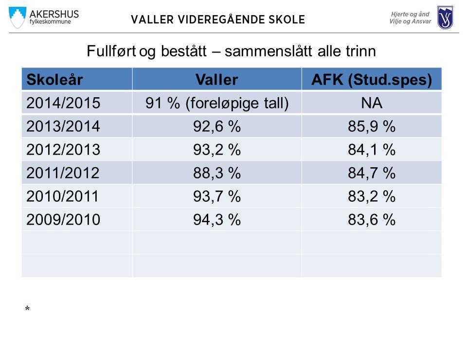 Fullført og bestått – sammenslått alle trinn SkoleårVallerAFK (Stud.spes) 2014/201591 % (foreløpige tall)NA 2013/201492,6 %85,9 % 2012/201393,2 %84,1 % 2011/201288,3 %84,7 % 2010/201193,7 %83,2 % 2009/201094,3 %83,6 % *