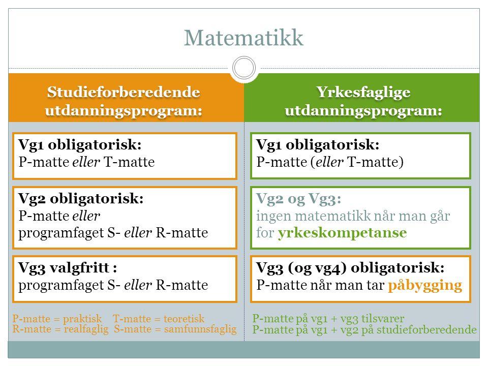 Studieforberedende utdanningsprogram: Yrkesfaglige utdanningsprogram: P-matte = praktisk T-matte = teoretisk R-matte = realfaglig S-matte = samfunnsfaglig Matematikk Vg3 valgfritt : programfaget S- eller R-matte P-matte på vg1 + vg3 tilsvarer P-matte på vg1 + vg2 på studieforberedende Vg2 obligatorisk: P-matte eller programfaget S- eller R-matte Vg1 obligatorisk: P-matte eller T-matte Vg1 obligatorisk: P-matte (eller T-matte) Vg2 og Vg3: ingen matematikk når man går for yrkeskompetanse Vg3 (og vg4) obligatorisk: P-matte når man tar påbygging