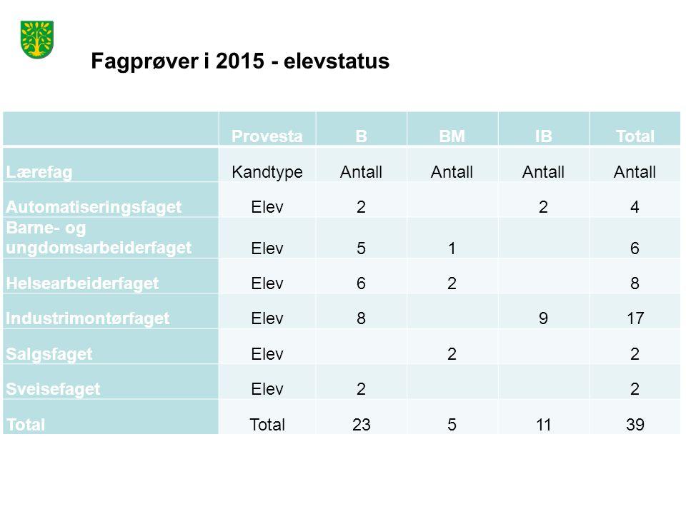 Fagprøver i 2015 - elevstatus ProvestaBBMIBTotal LærefagKandtypeAntall AutomatiseringsfagetElev2 24 Barne- og ungdomsarbeiderfagetElev51 6 Helsearbeid
