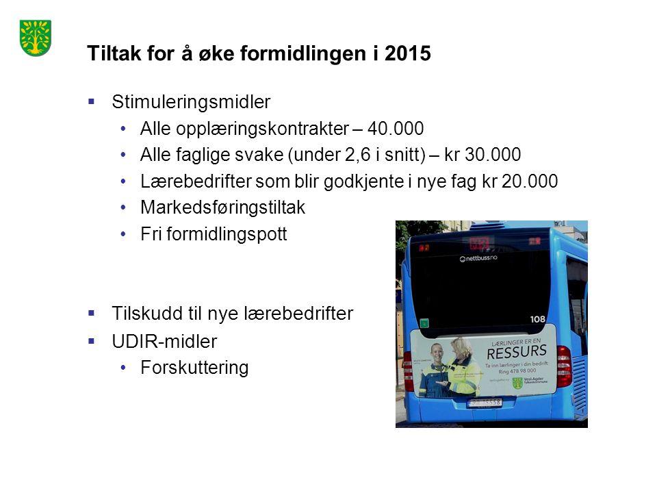 Tiltak for å øke formidlingen i 2015  Stimuleringsmidler Alle opplæringskontrakter – 40.000 Alle faglige svake (under 2,6 i snitt) – kr 30.000 Lærebe