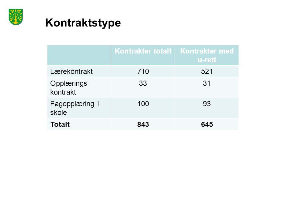 Kontraktstype Kontrakter totaltKontrakter med u-rett Lærekontrakt710521 Opplærings- kontrakt 3331 Fagopplæring i skole 10093 Totalt843645