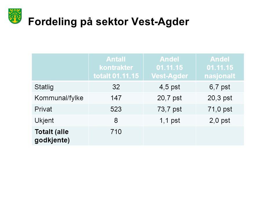 Fordeling på sektor Vest-Agder Antall kontrakter totalt 01.11.15 Andel 01.11.15 Vest-Agder Andel 01.11.15 nasjonalt Statlig324,5 pst6,7 pst Kommunal/fylke14720,7 pst20,3 pst Privat52373,7 pst71,0 pst Ukjent81,1 pst2,0 pst Totalt (alle godkjente) 710