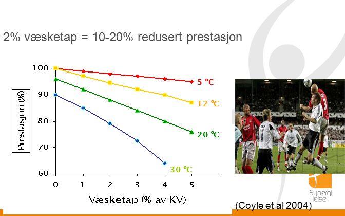 2% væsketap = 10-20% redusert prestasjon (Coyle et al 2004) 5 ºC 12 ºC 20 ºC 30 ºC