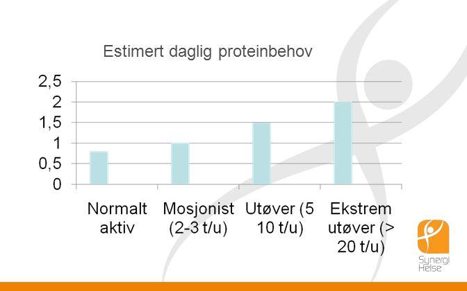 Estimert daglig proteinbehov