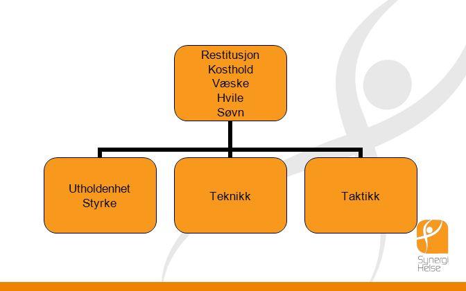 Restitusjon Kosthold Væske Hvile Søvn Utholdenhet Styrke TeknikkTaktikk