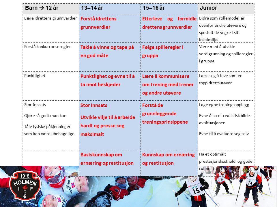 Konkurranse og barrierer Barn  12 år 13–14 år15–16 årJunior Lære idrettens grunnverdier Forstå idrettens grunnverdier Etterleve og formidle drettens grunnverdier Bidra som rollemodeller ovenfor andre utøvere og spesielt de yngre i sitt lokalmiljø Forstå konkurranseregler Takle å vinne og tape på en god måte Følge spilleregler i gruppa Være med å utvikle verdigrunnlag og spilleregler i gruppa Punktlighet Punktlighet og evne til å ta imot beskjeder Lære å kommunisere om trening med trener og andre utøvere Lære seg å leve som en toppidrettsutøver Stor innsats Gjøre så godt man kan Tåle fysiske påkjenninger som kan være ubehagelige Stor innsats Utvikle vilje til å arbeide hardt og presse seg maksimalt Forstå de grunnleggende treningsprinsippene Lage egne treningsopplegg Evne å ha et realistisk bilde av situasjonen.