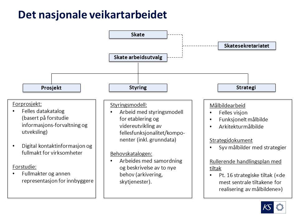 Skate arbeidsutvalg Skate Prosjekt Styring Strategi Forprosjekt: Felles datakatalog (basert på forstudie informasjons-forvaltning og utveksling) Digit