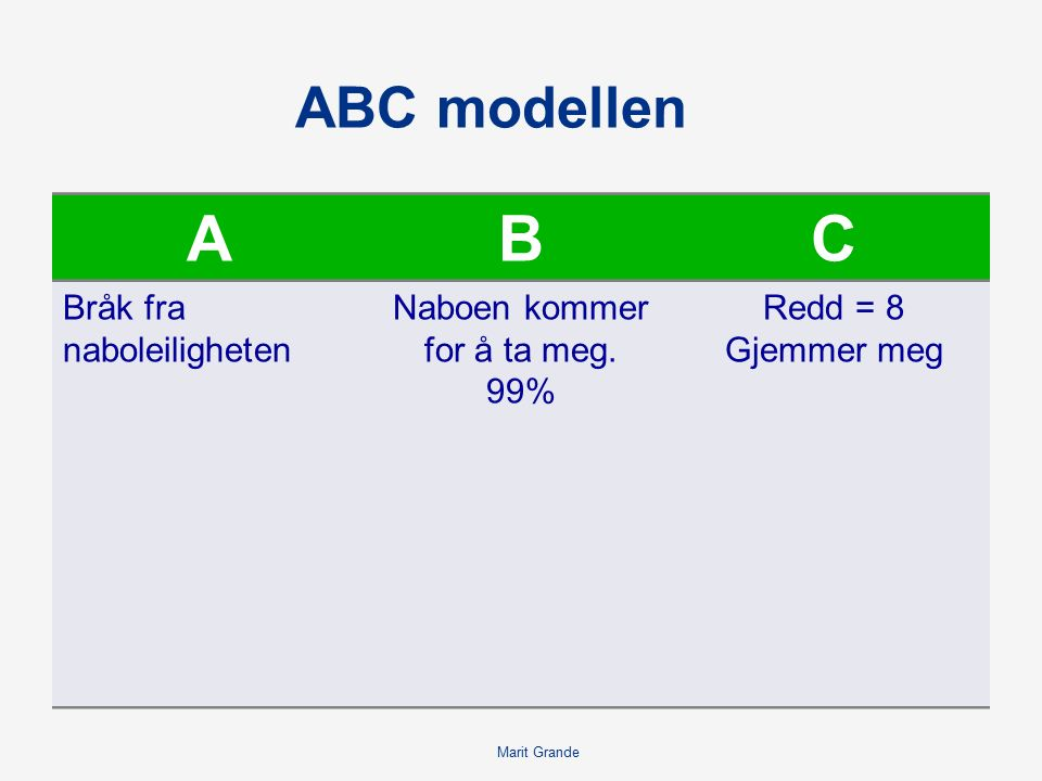 Marit Grande ABC modellen ABC Bråk fra naboleiligheten Naboen kommer for å ta meg.