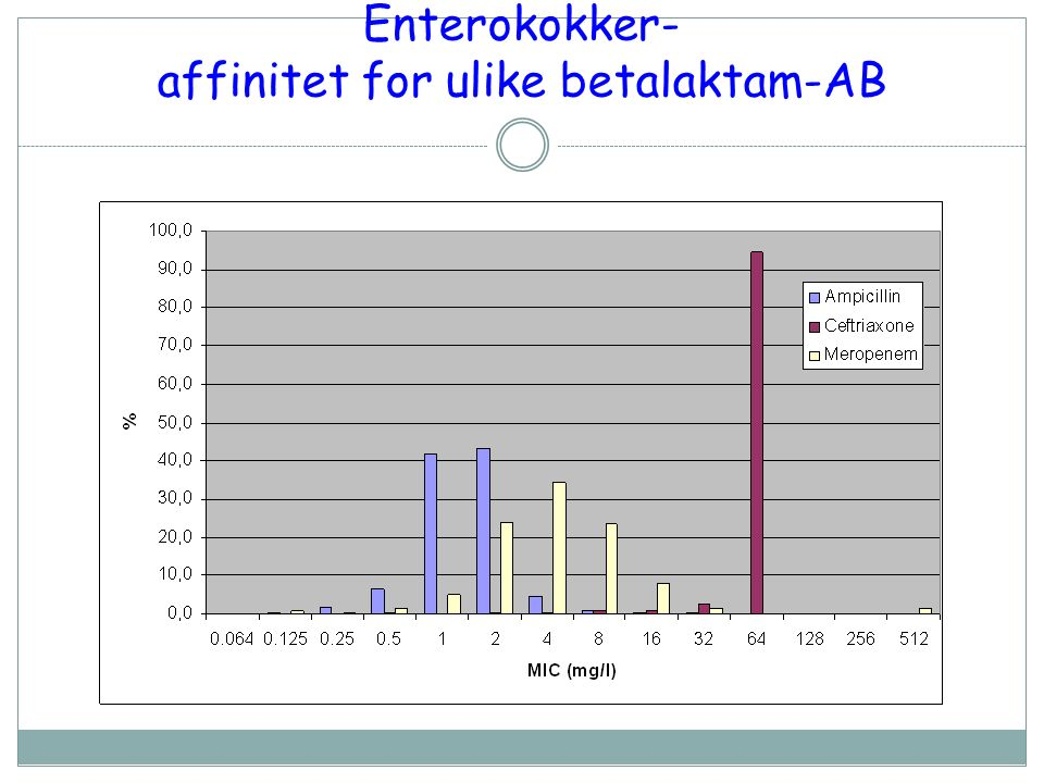 Enterokokker- affinitet for ulike betalaktam-AB
