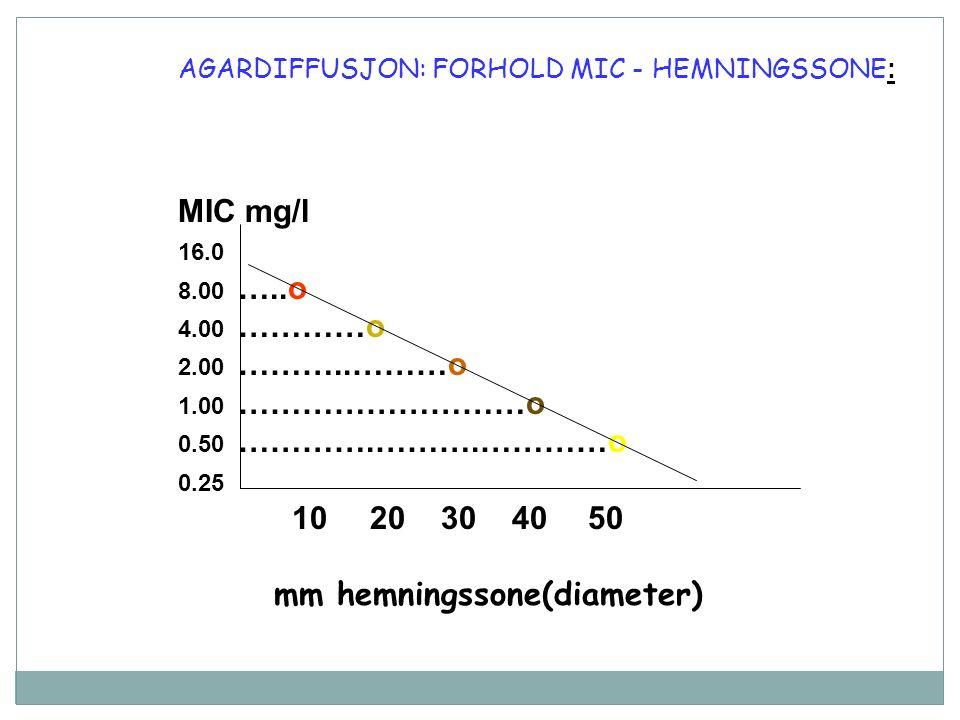 AGARDIFFUSJON: FORHOLD MIC - HEMNINGSSONE : MIC mg/l 16.0 8.00 …..o 4.00 …………o 2.00 ………..………o 1.00 ………………………o 0.50 ………….……….…………o 0.25 1020 30 40 50 mm hemningssone(diameter)