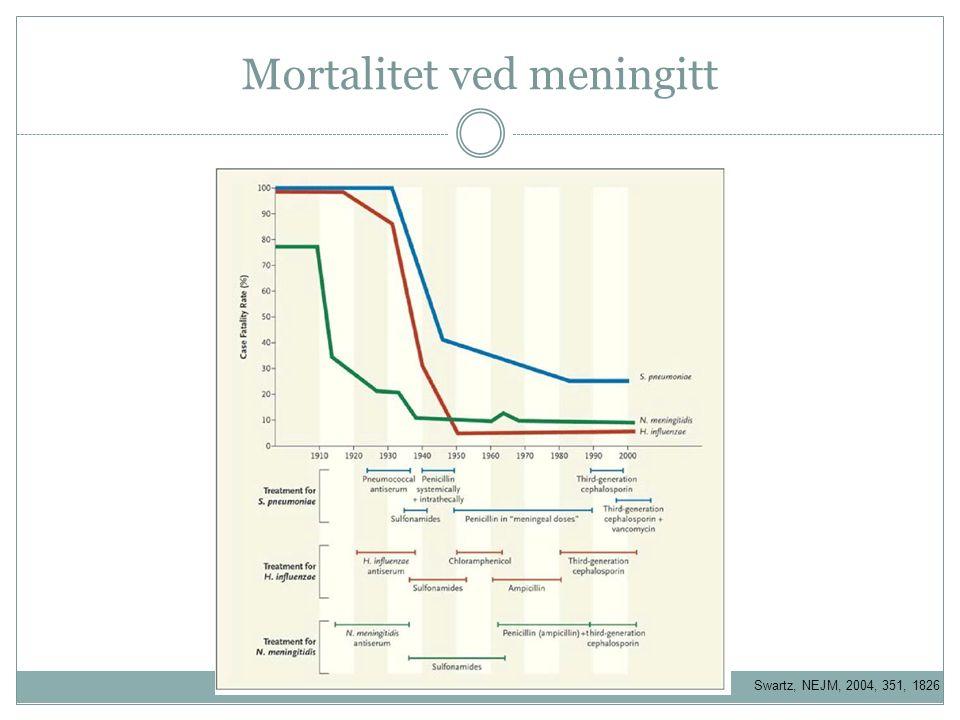 Swartz, NEJM, 2004, 351, 1826 Mortalitet ved meningitt