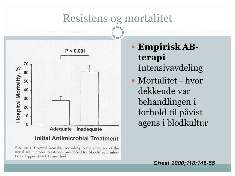 Resistens og mortalitet Empirisk AB- terapi Intensivavdeling Mortalitet - hvor dekkende var behandlingen i forhold til påvist agens i blodkultur Chest 2000;118:146-55