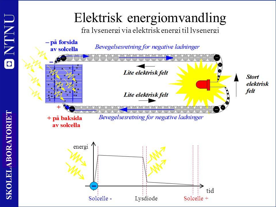 20 SKOLELABORATORIET Elektrisk energiomvandling fra lysenergi via elektrisk energi til lysenergi tid energi Solcelle -Lysdiode Solcelle + -
