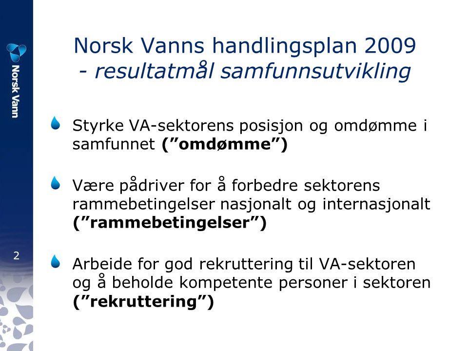 2 Norsk Vanns handlingsplan 2009 - resultatmål samfunnsutvikling Styrke VA-sektorens posisjon og omdømme i samfunnet ( omdømme ) Være pådriver for å forbedre sektorens rammebetingelser nasjonalt og internasjonalt ( rammebetingelser ) Arbeide for god rekruttering til VA-sektoren og å beholde kompetente personer i sektoren ( rekruttering )