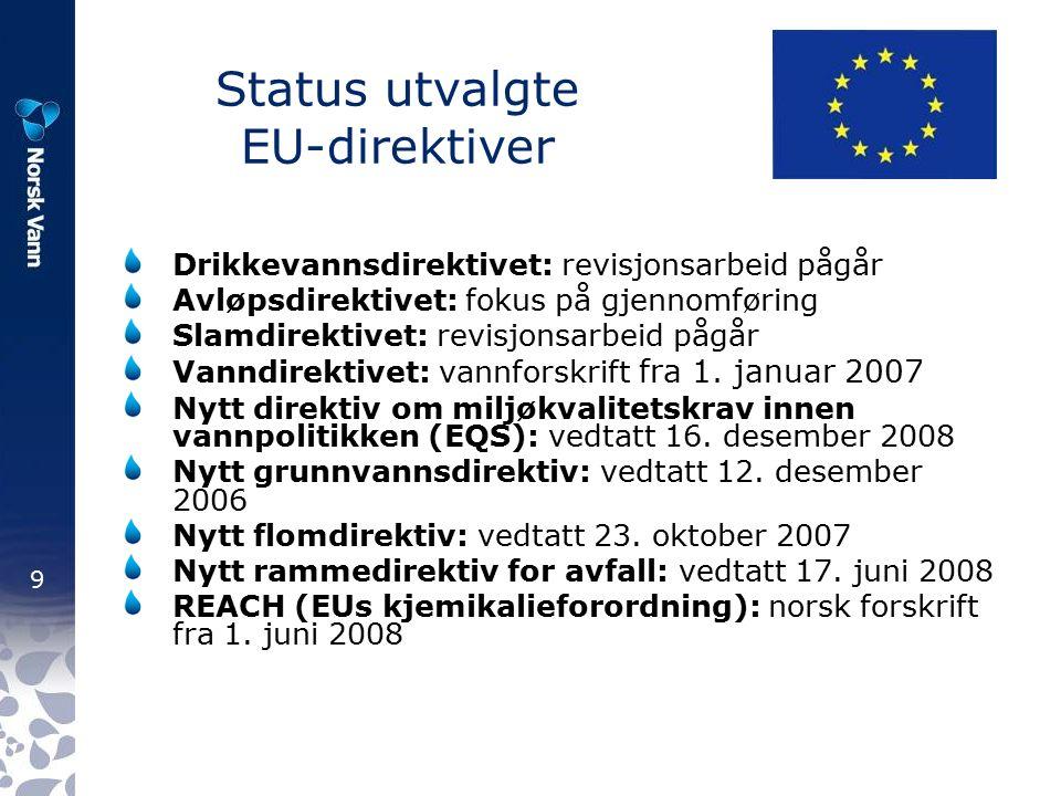 9 Status utvalgte EU-direktiver Drikkevannsdirektivet: revisjonsarbeid pågår Avløpsdirektivet: fokus på gjennomføring Slamdirektivet: revisjonsarbeid pågår Vanndirektivet: vannforskrift fra 1.