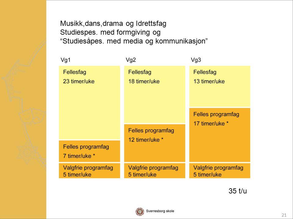 21 Musikk,dans,drama og Idrettsfag Studiespes. med formgiving og Studiesåpes.
