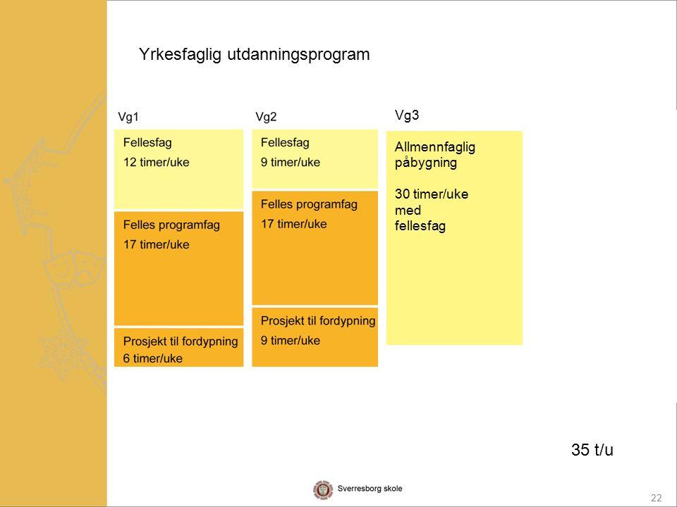 22 Yrkesfaglig utdanningsprogram Vg3 Allmennfaglig påbygning 30 timer/uke med fellesfag 35 t/u