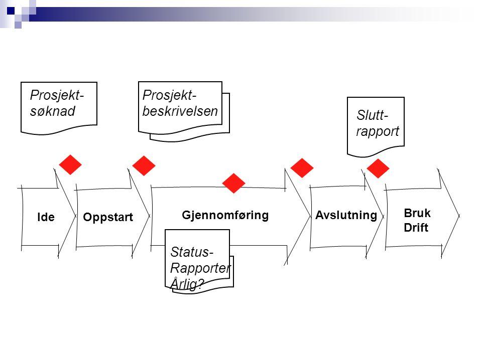 Gjennomføring Avslutning 2 Prosjekt- søknad Slutt- rapport Prosjekt- beskrivelsen OppstartIde Bruk Drift Status- Rapporter Årlig