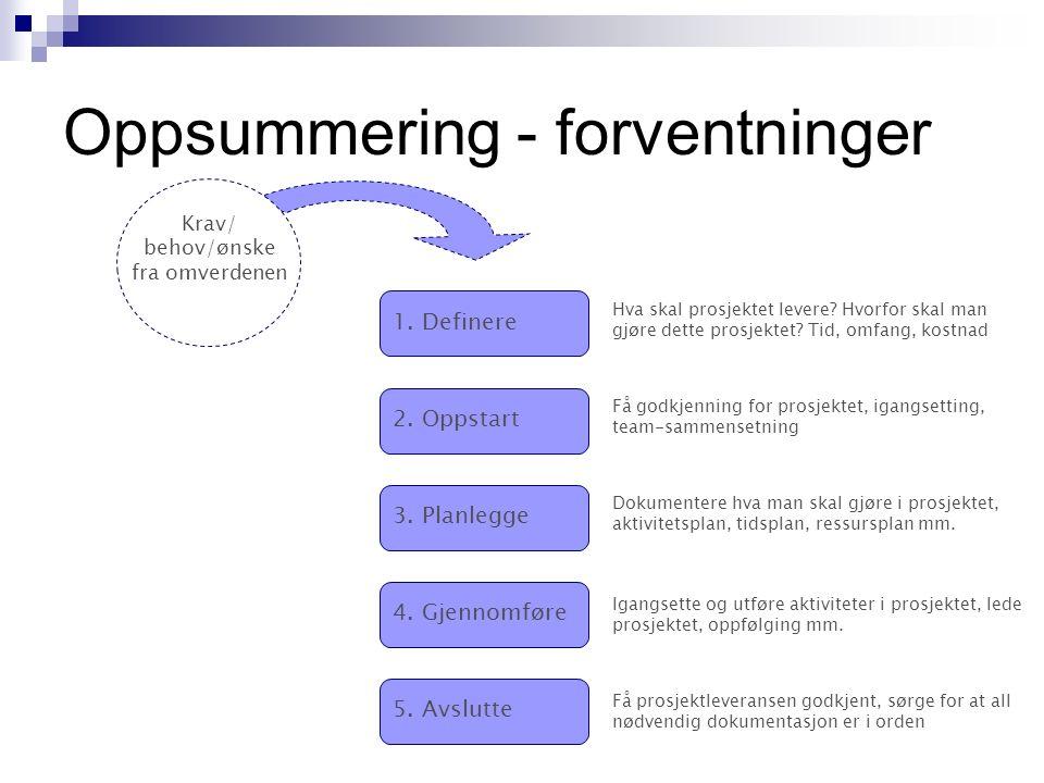 Oppsummering - forventninger 1. Definere 2. Oppstart 3.