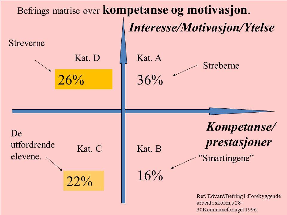 Befrings matrise over kompetanse og motivasjon. Interesse/Motivasjon/Ytelse Kompetanse/ prestasjoner Kat. A Kat. BKat. C Kat. D Ref. Edvard Befring i