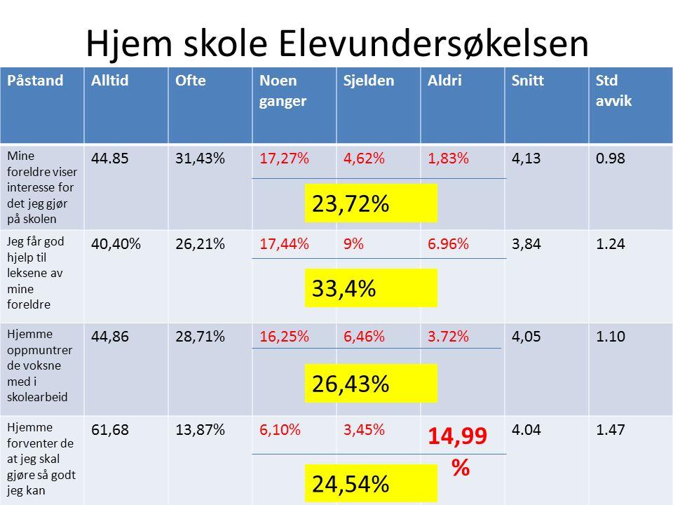 Hjem skole Elevundersøkelsen PåstandAlltidOfteNoen ganger SjeldenAldriSnittStd avvik Mine foreldre viser interesse for det jeg gjør på skolen 44.8531,43%17,27%4,62%1,83%4,130.98 Jeg får god hjelp til leksene av mine foreldre 40,40%26,21%17,44%9%6.96%3,841.24 Hjemme oppmuntrer de voksne med i skolearbeid 44,8628,71%16,25%6,46%3.72%4,051.10 Hjemme forventer de at jeg skal gjøre så godt jeg kan 61,6813,87%6,10%3,45% 14,99 % 4.041.47 23,72% 33,4% 26,43% 24,54%