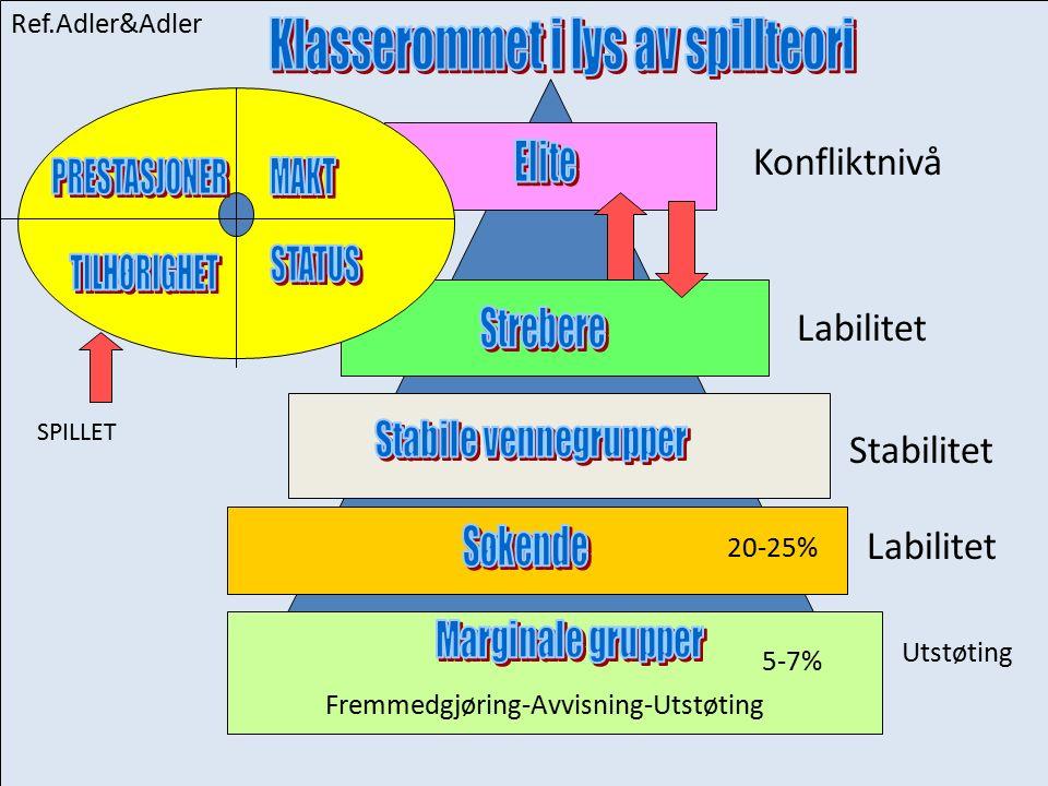 SPILLET Konfliktnivå Labilitet Stabilitet Fremmedgjøring-Avvisning-Utstøting Utstøting Ref.Adler&Adler Labilitet 5-7% 20-25%