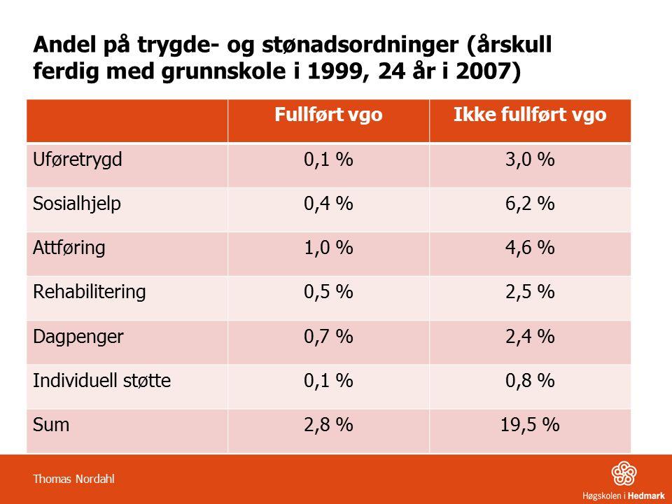 Andel på trygde- og stønadsordninger (årskull ferdig med grunnskole i 1999, 24 år i 2007) Fullført vgoIkke fullført vgo Uføretrygd0,1 %3,0 % Sosialhjelp0,4 %6,2 % Attføring1,0 %4,6 % Rehabilitering0,5 %2,5 % Dagpenger0,7 %2,4 % Individuell støtte0,1 %0,8 % Sum2,8 %19,5 % Thomas Nordahl